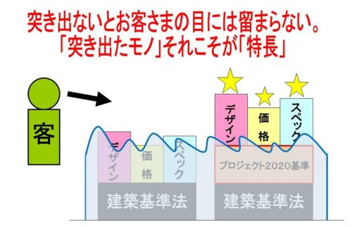 プロジェクト2020イメージ図
